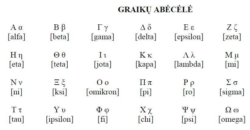 Graikų kalbos abėcėlė